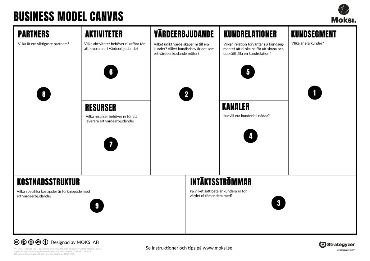 Business Model Canvas på Svenska